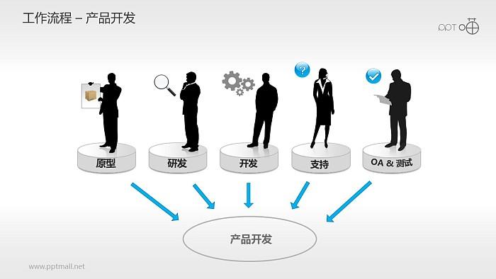 产品开发PPT模板下载