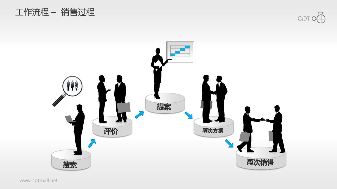 工作流程—销售过程PPT素材