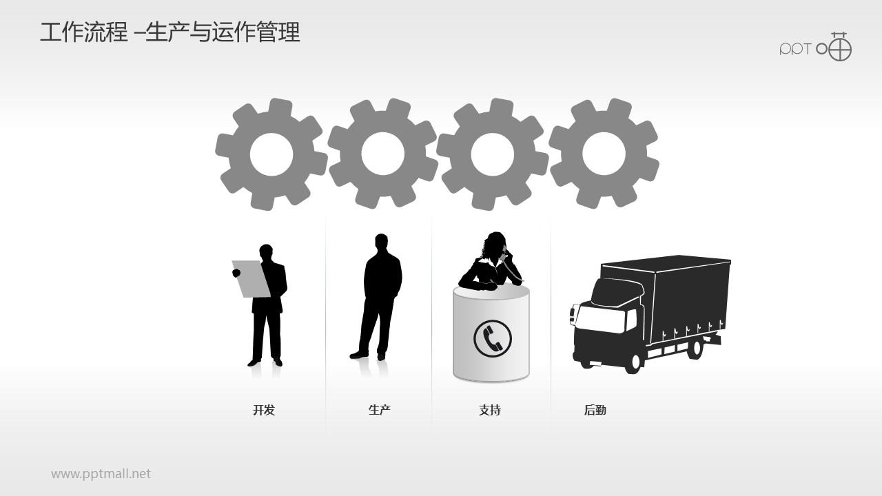 工作流程—生产与运作管理PPT素材