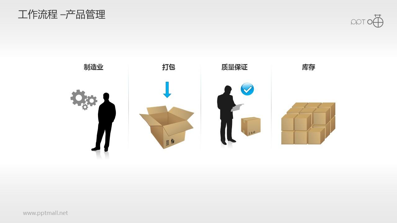 工作流程—产品管理PPT素材