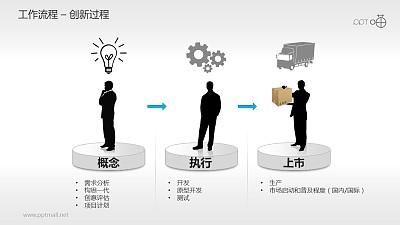 工作流程—创新过程PPT素材