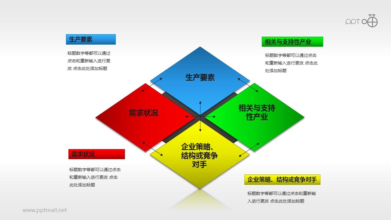 彩色波特钻石理论模型PPT素材