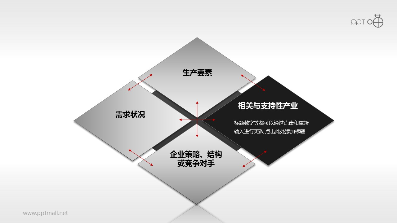 波特钻石理论模型——相关和支持产业PPT素材