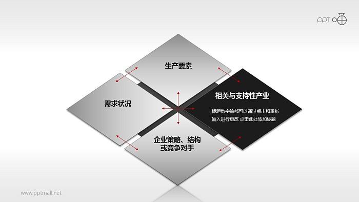 优势产业PPT模板下载