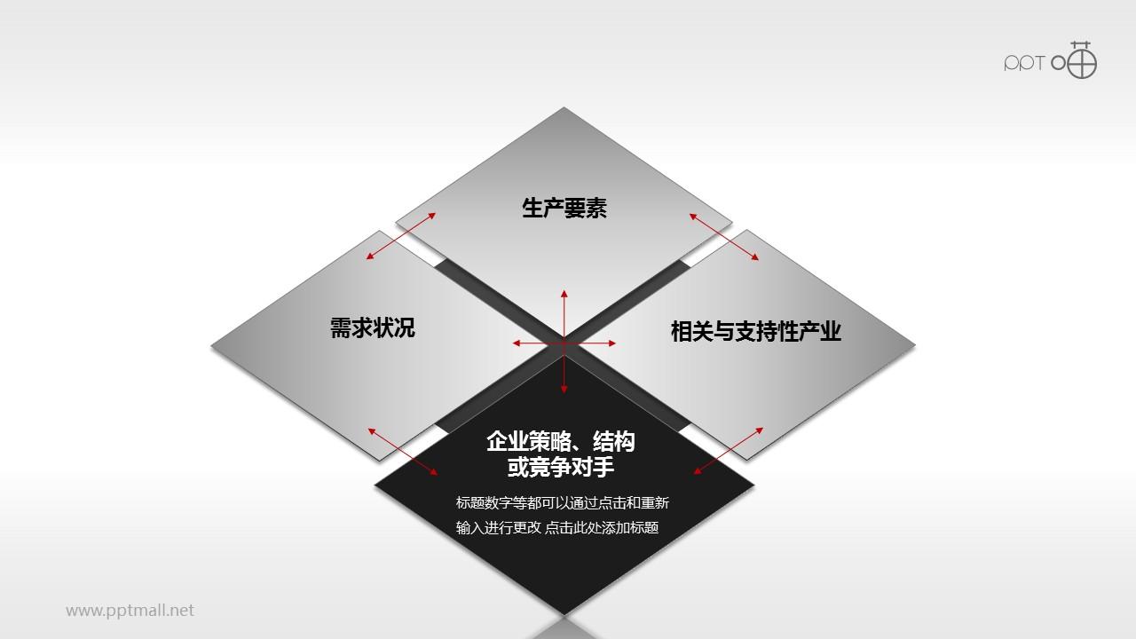 波特钻石理论模型——企业战略、结构或竞争对手PPT素材