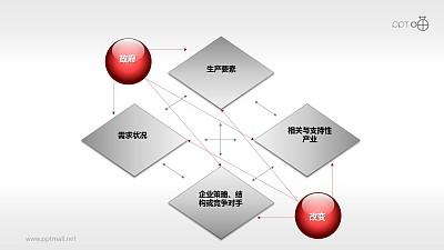波特钻石理论模型——政府与改变PPT素材