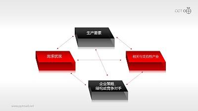 波特钻石理论模型——4要素PPT素材