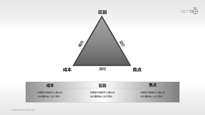 波特一般竞争战略三角关系的PPT素材_幻灯片预览图1