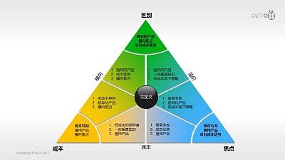 阐释波特一般竞争战略的三角形PPT素材