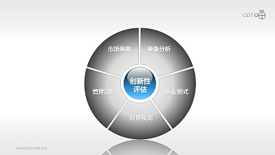 市场分析与战略规划-创新性评估PPT模板