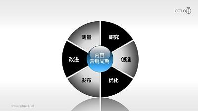 市场分析与战略规划-内容营销周期PPT模板