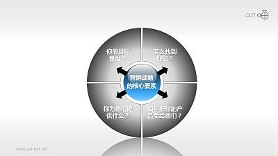 市场分析与战略规划-营销战略核心要素PPT模板
