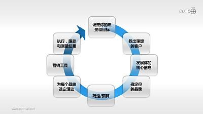 市场分析与战略规划-周期进程PPT模板