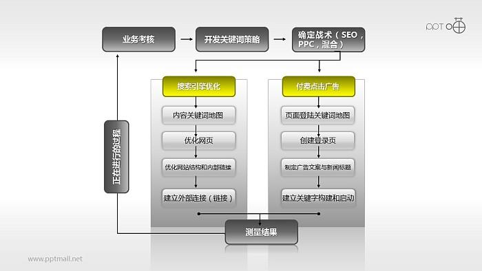网络营销PPT模板下载