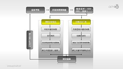 网络营销流程图PPT模板