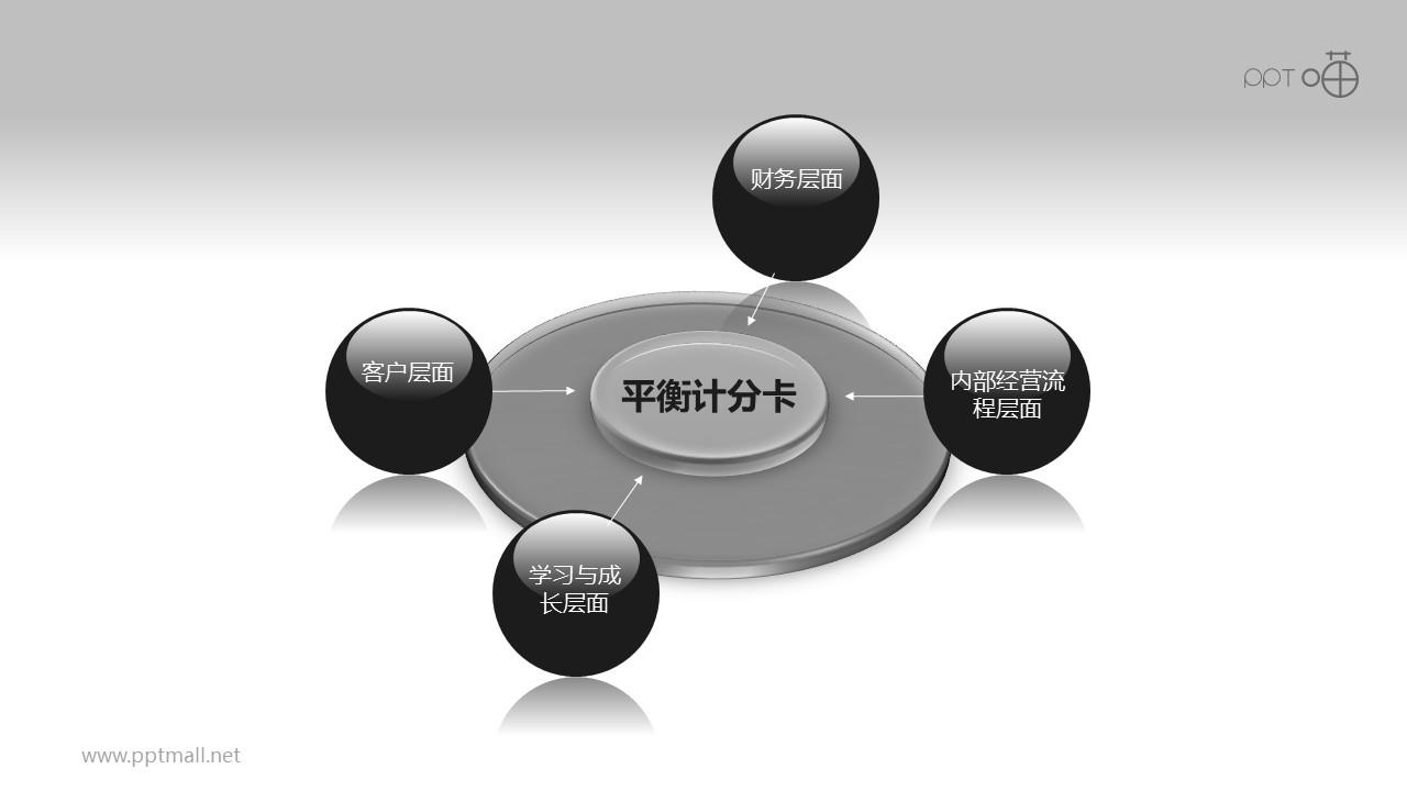 平衡计分卡(系列-01)PPT模板下载
