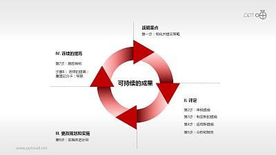 平衡计分卡——设计与实施步骤PPT模板下载