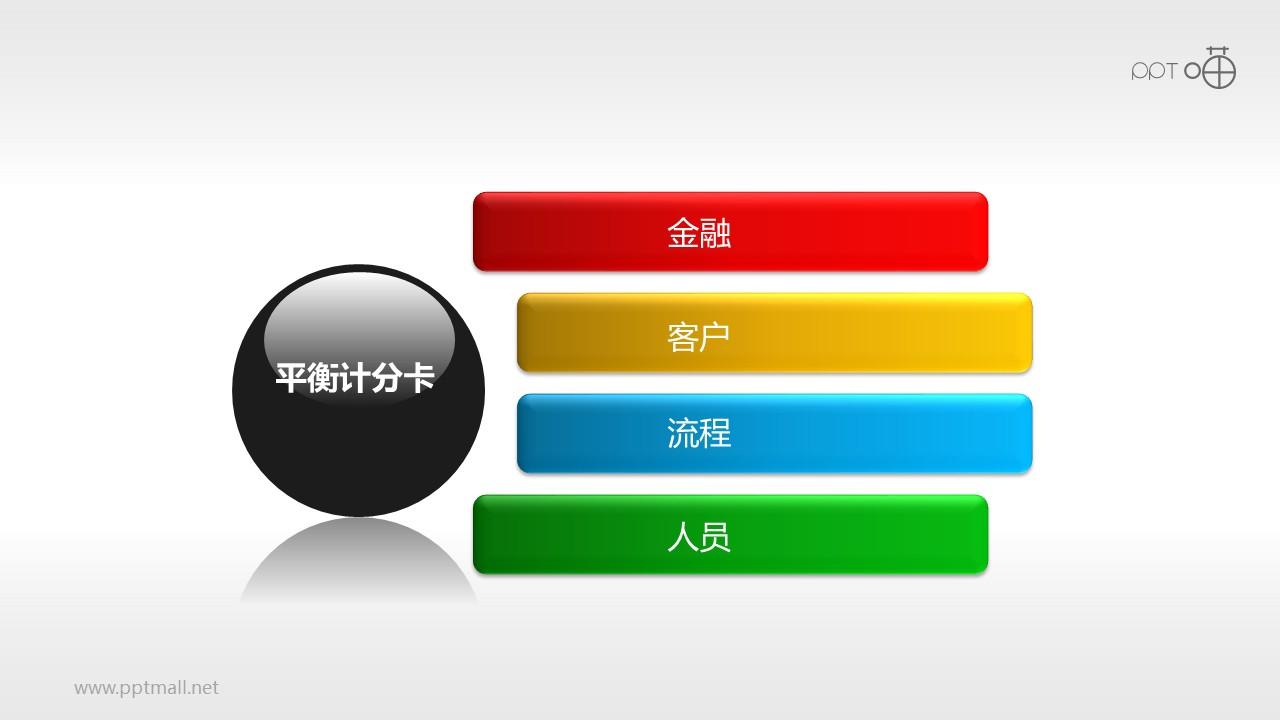 平衡计分卡(系列-03)PPT模板下载