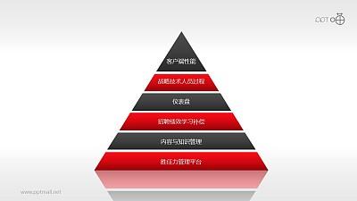 平衡计分卡各层次指标权重(系列-01)PPT模板下载