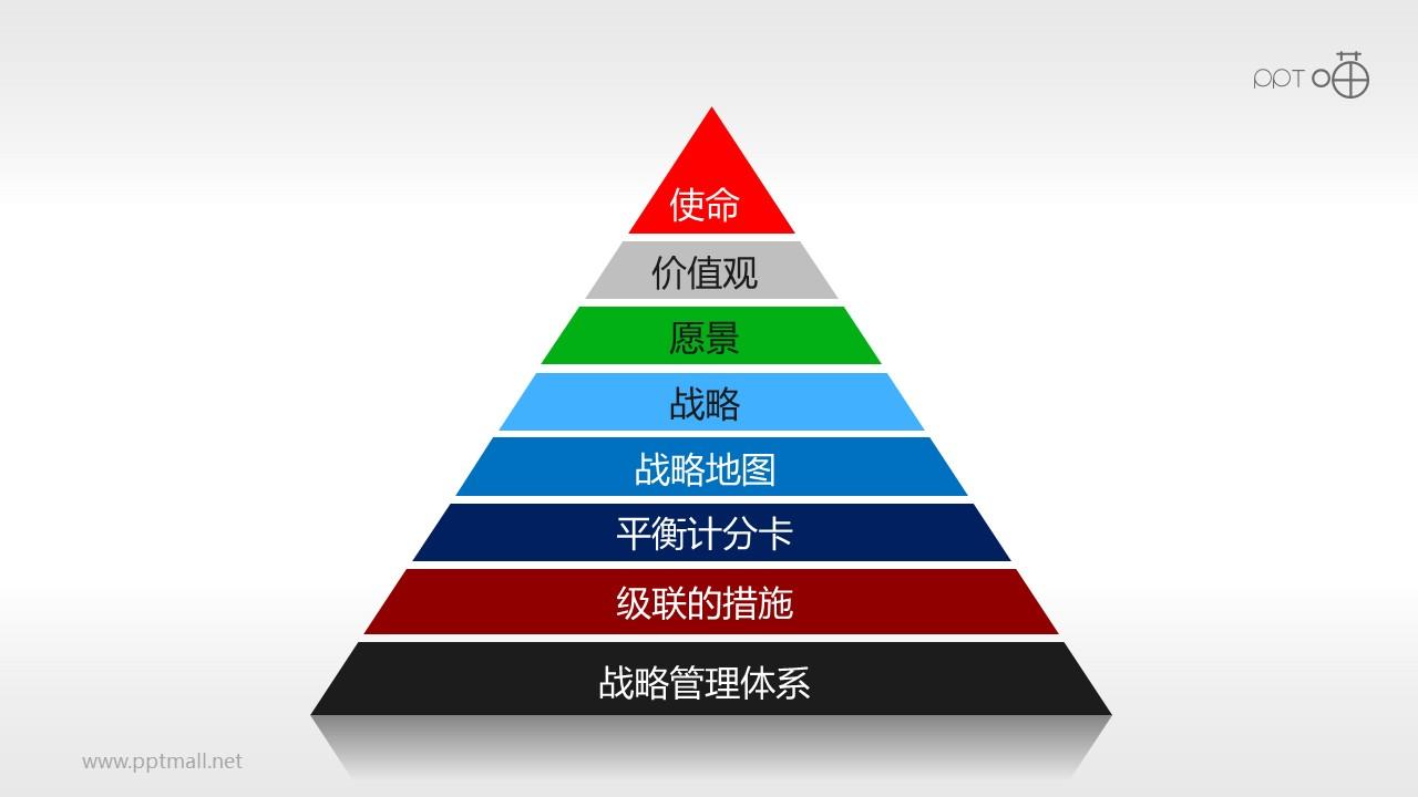 平衡计分卡各层次指标权重(系列-02)PPT模板下载