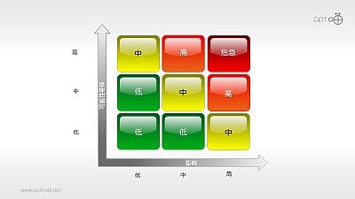 风险矩阵(02)—多部分风险预测矩阵