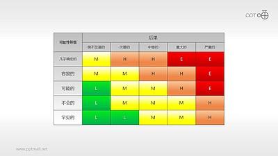风险矩阵(12)—多部分风险矩阵图