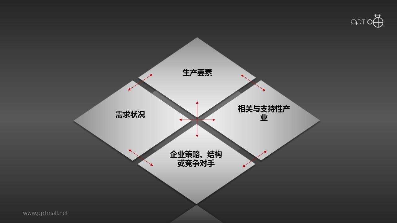 波特钻石理论模型PPT素材