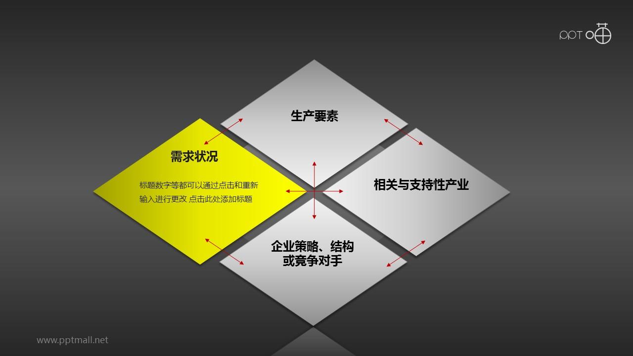 波特钻石理论模型——需求状况PPT素材