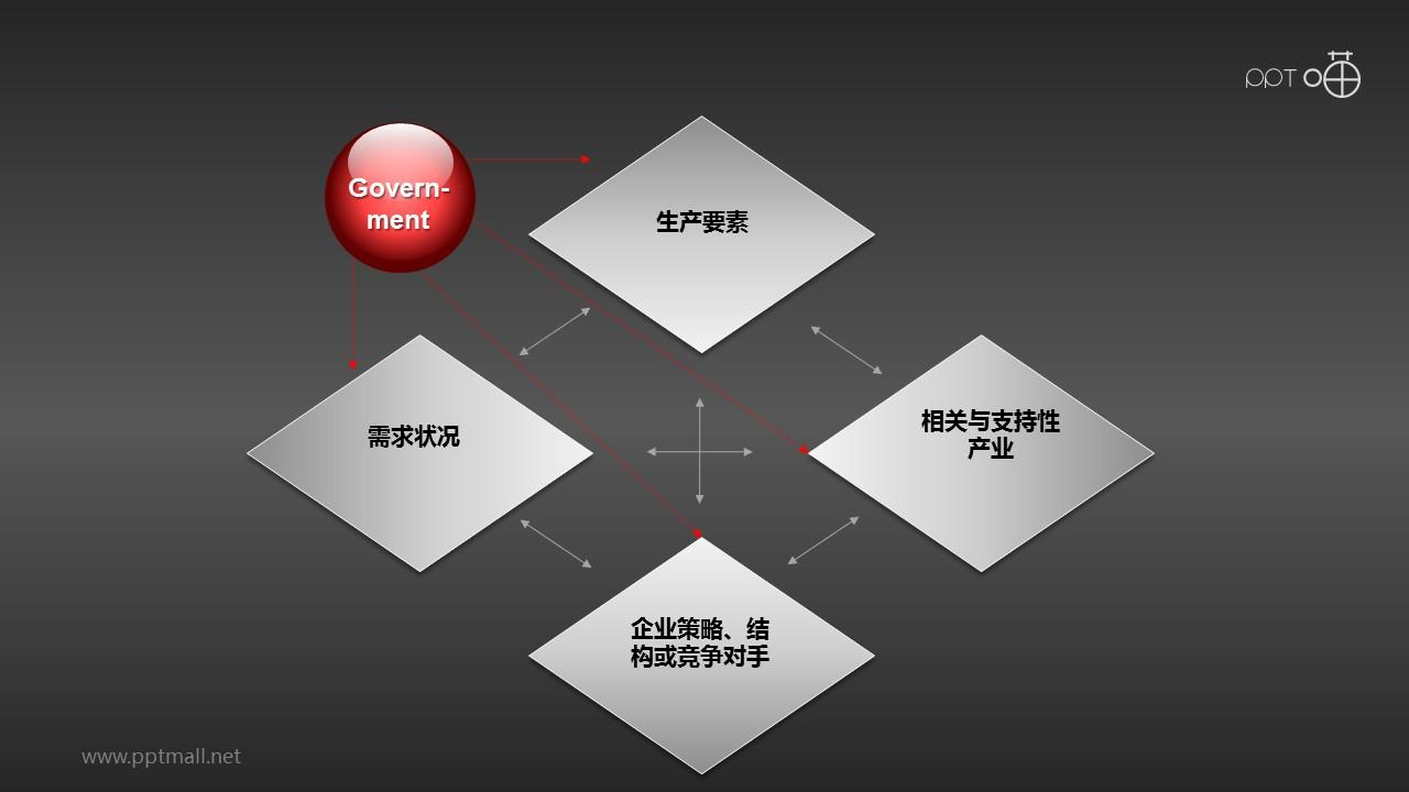 波特钻石理论模型——政府PPT素材