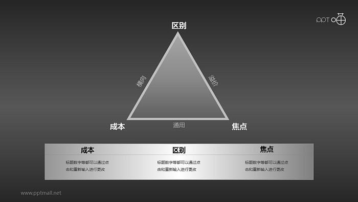波特一般竞争战略三角关系的PPT素材_幻灯片预览图2