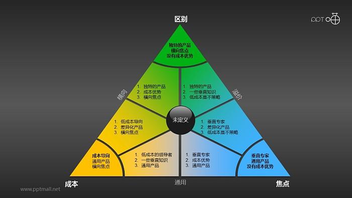阐释波特一般竞争战略的三角形PPT素材_幻灯片预览图2