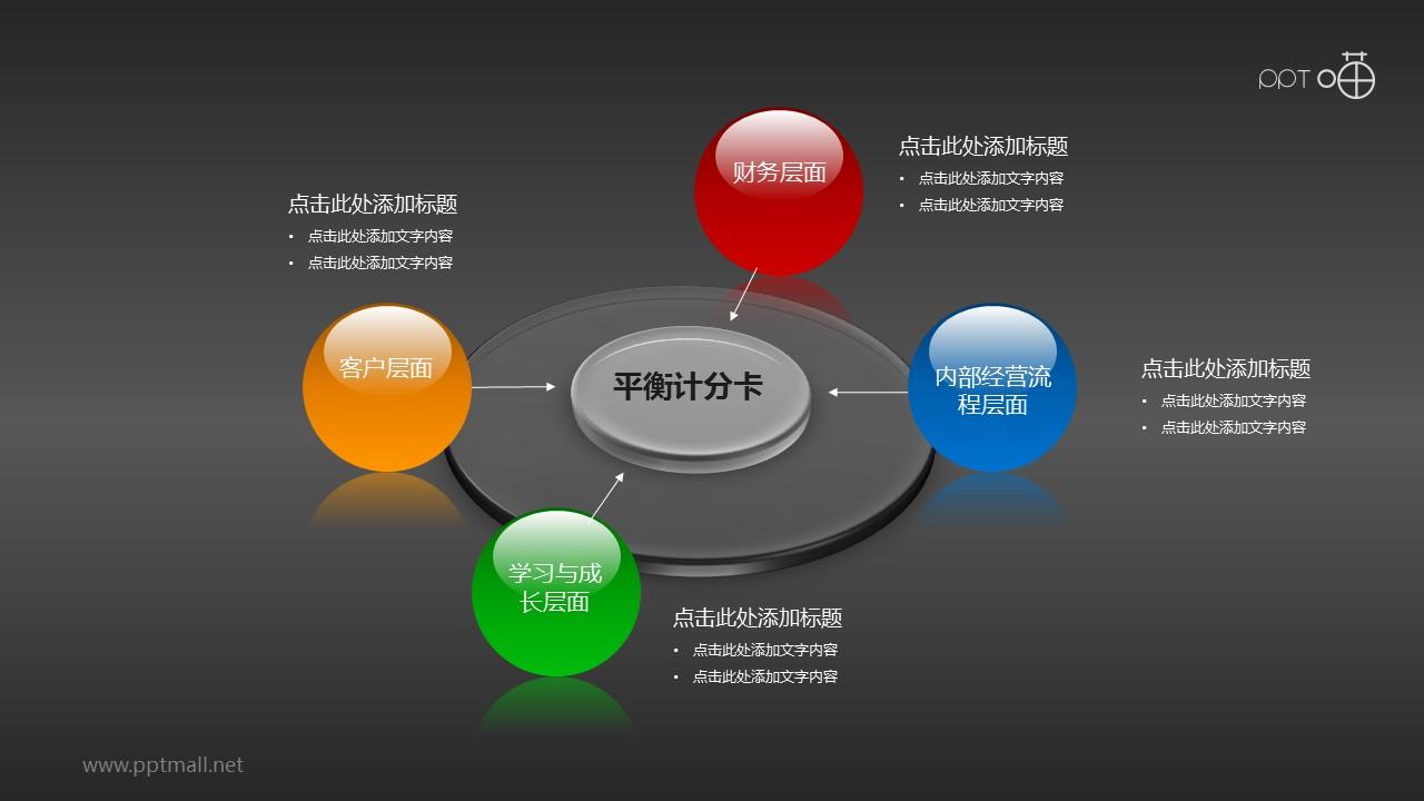 平衡计分卡(系列-02)PPT模板下载