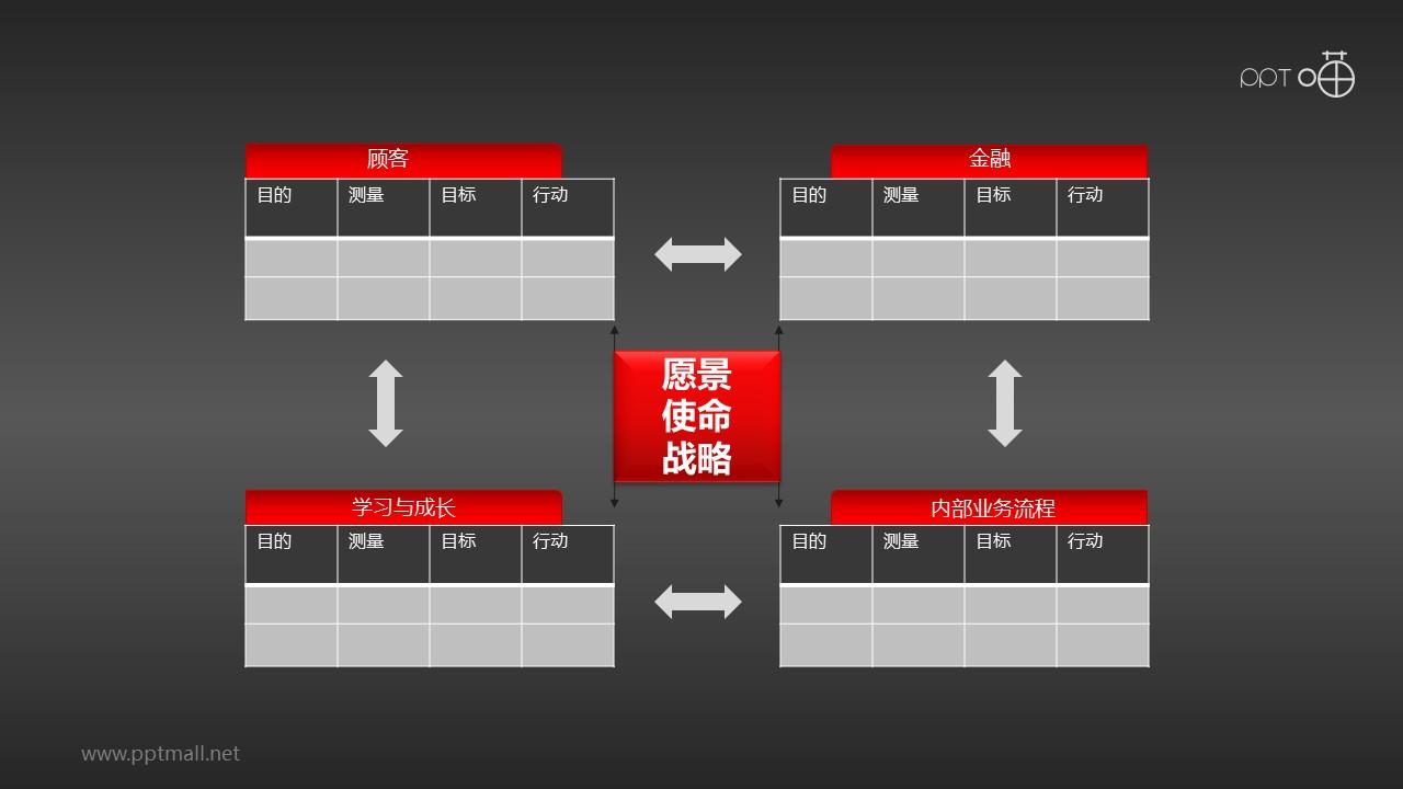 平衡计分卡—表格(系列-02)PPT模板下载