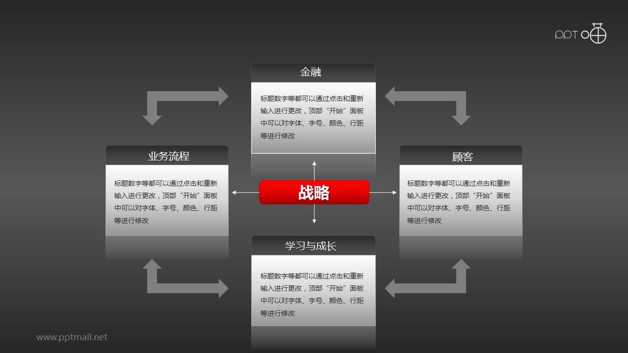 平衡计分卡(系列-05)PPT模板下载