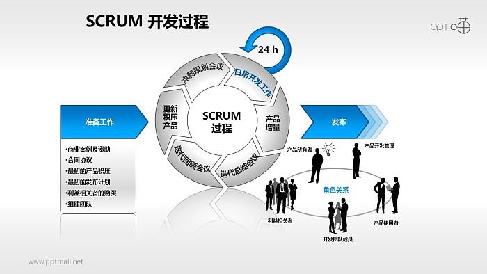Scrum软件开发/项目管理PPT素材(1)_幻灯片预览图1