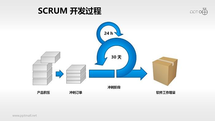 Scrum软件开发/项目管理PPT素材(2)_幻灯片预览图1