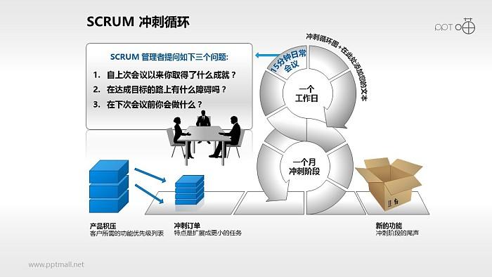 Scrum软件开发/项目管理PPT素材(3)_幻灯片预览图1