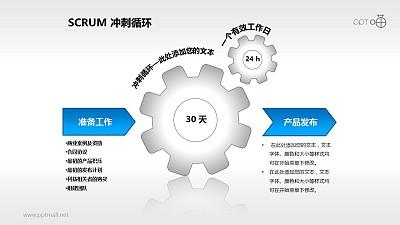 Scrum软件开发/项目管理PPT素材(4)