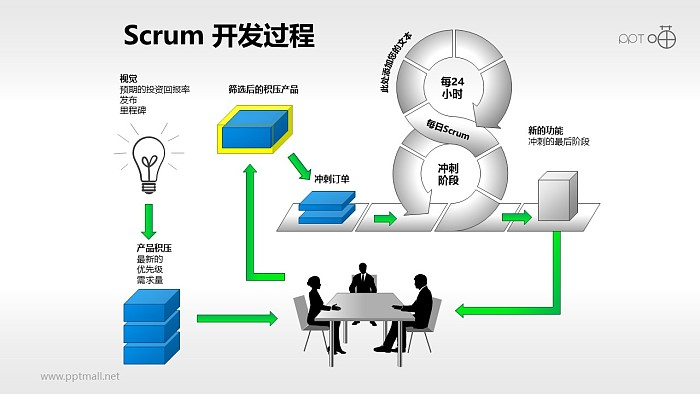 Scrum软件开发/项目管理PPT素材(5)_幻灯片预览图1