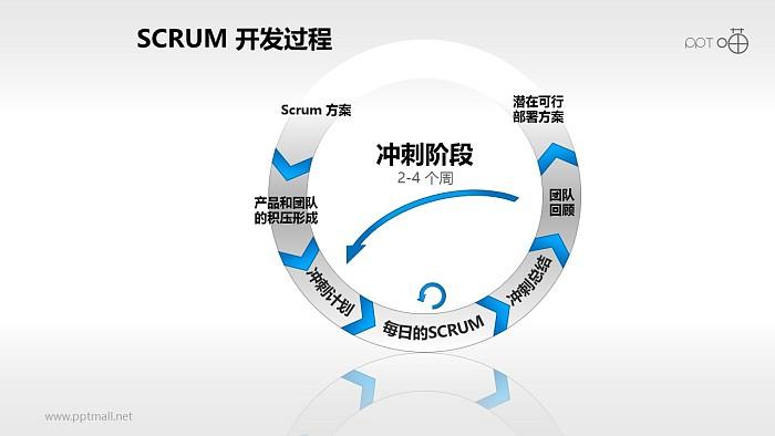 Scrum软件开发/项目管理PPT素材(6)_幻灯片预览图1