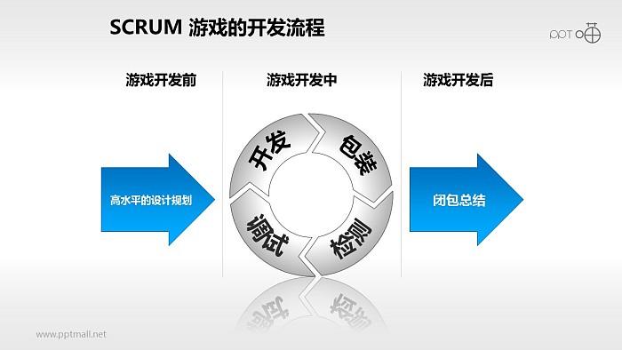Scrum软件开发/项目管理PPT素材(7)_幻灯片预览图1