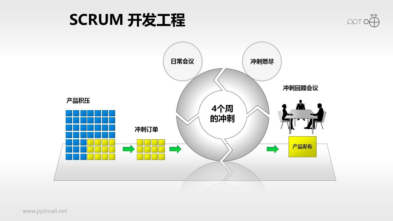 Scrum软件开发/项目管理PPT素材(8)