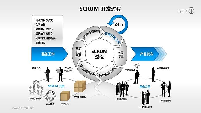 Scrum软件开发/项目管理PPT素材(9)_幻灯片预览图1