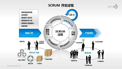 Scrum软件开发/项目管理PPT素材(9)