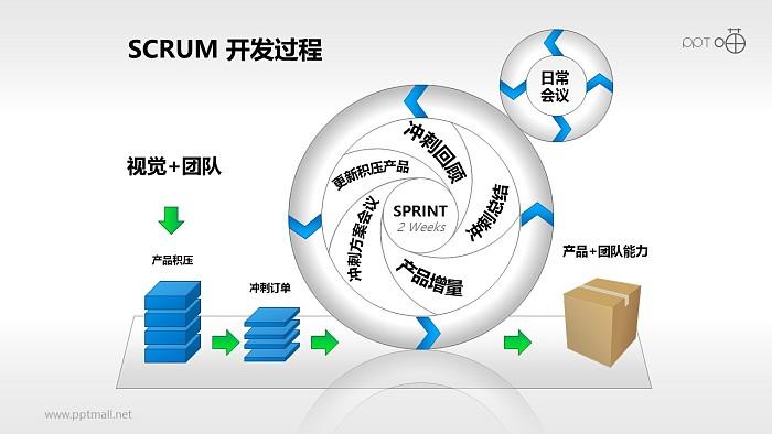 Scrum软件开发/项目管理PPT素材(10)_幻灯片预览图1
