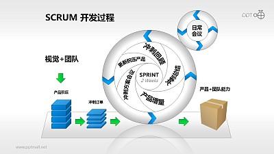 Scrum软件开发/项目管理PPT素材(10)