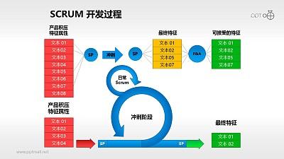 Scrum软件开发/项目管理PPT素材(12)