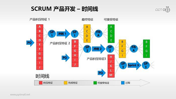 Scrum软件开发/项目管理PPT素材(13)_幻灯片预览图1
