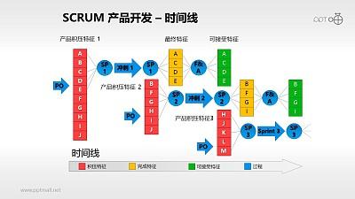 Scrum软件开发/项目管理PPT素材(13)