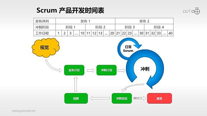 Scrum软件开发/项目管理PPT素材(14)_幻灯片预览图1